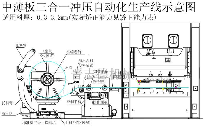 薄板三合一送料机结构图