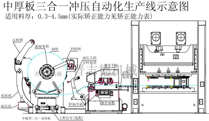 中板三合一送料机结构