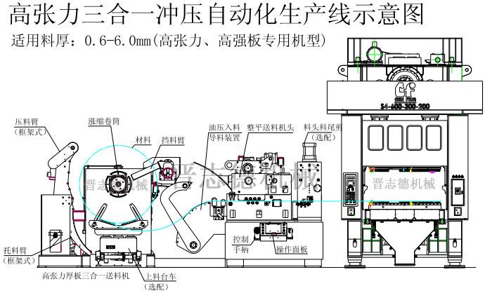 高张力三合一送料机结构