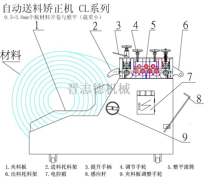 自动送料矫正机结构