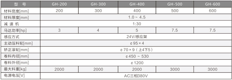 厚板料架兼整平机参数表