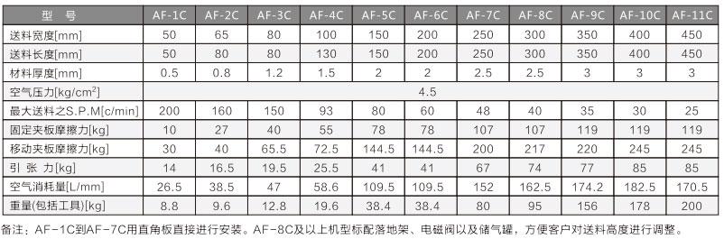 空气送料机参数表