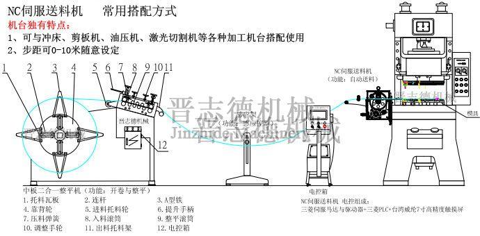NC数控送料机结构