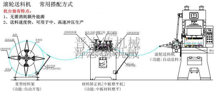 高速滚轮送料器结构