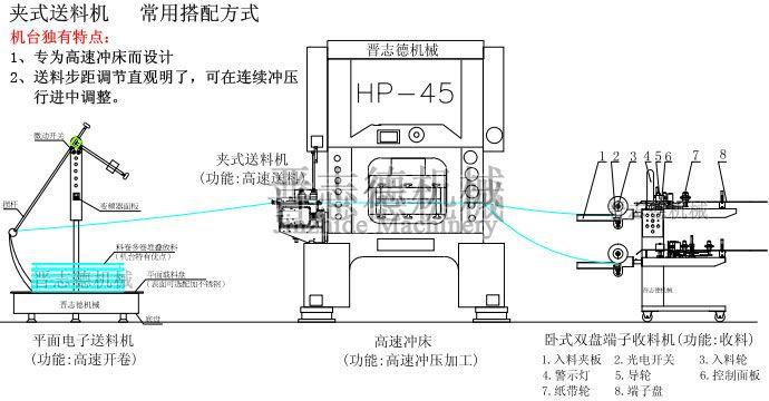 夹式送料机结构